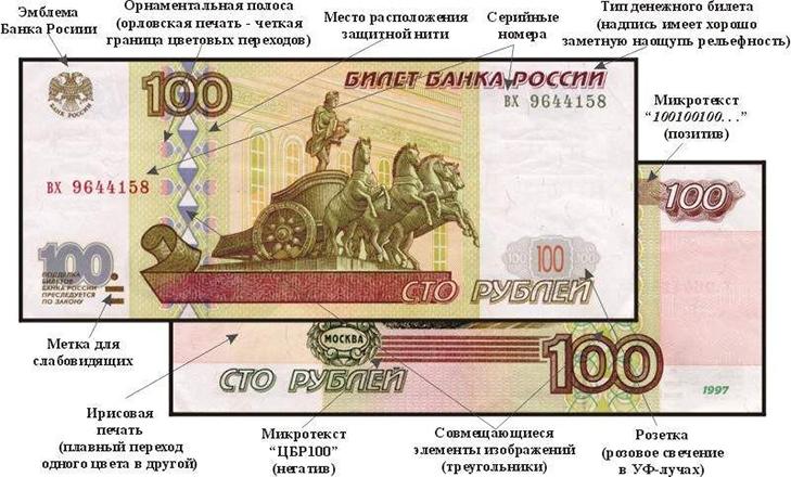 Методы защиты российских банкнот