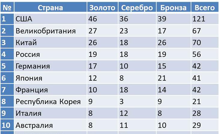 Золотые медали Олимпиады 2016 таблица