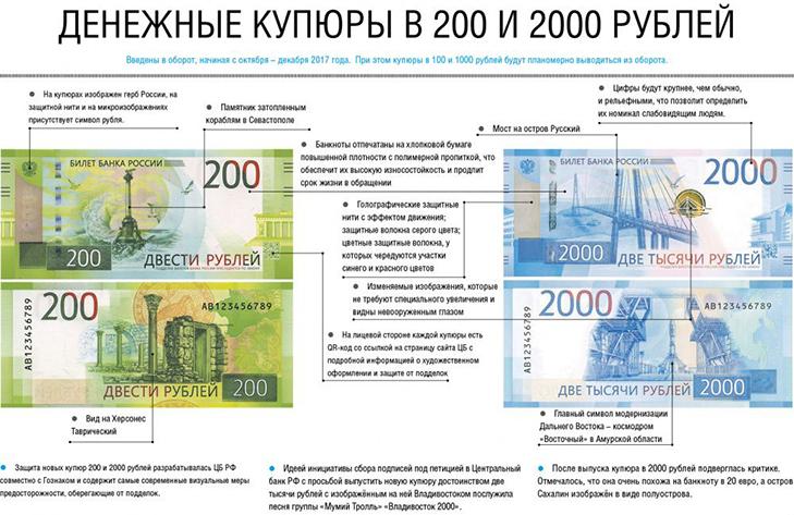 Банкноты 200 и 2000 рублей  - защита