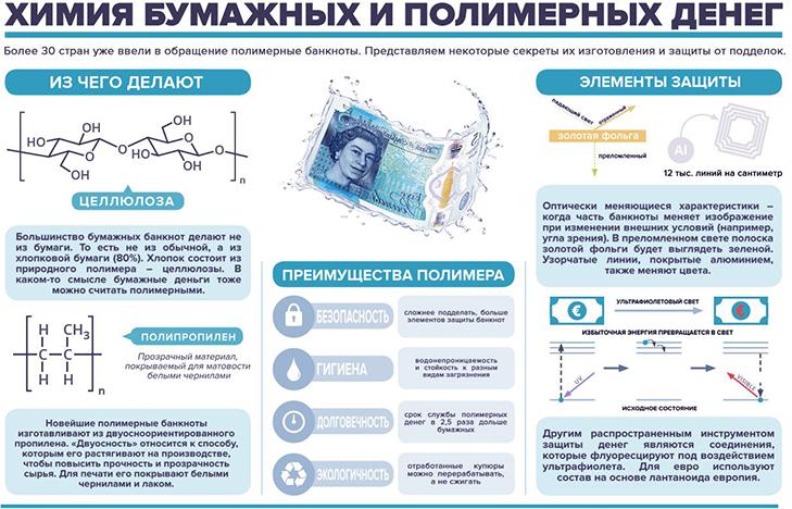 Современная технология производства пластиковых банкнот