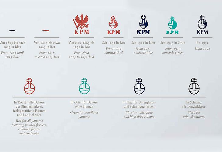 Клейма фарфора KPM